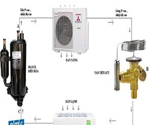 Nguyên lý hoạt động của máy điều hòa