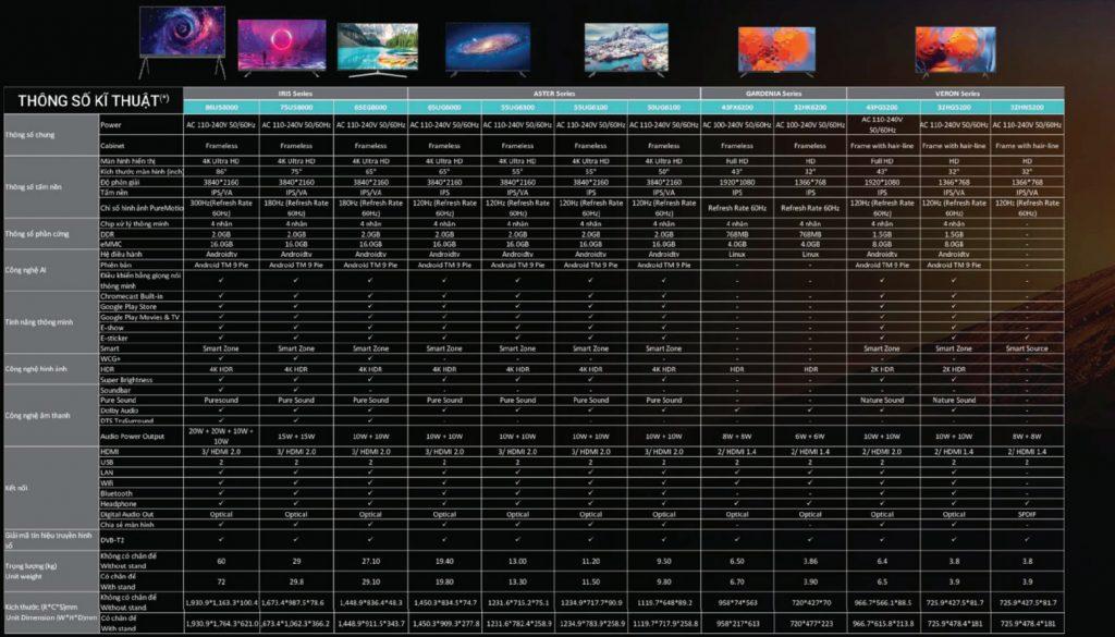 Thông số kỹ thuật Tivi Casper