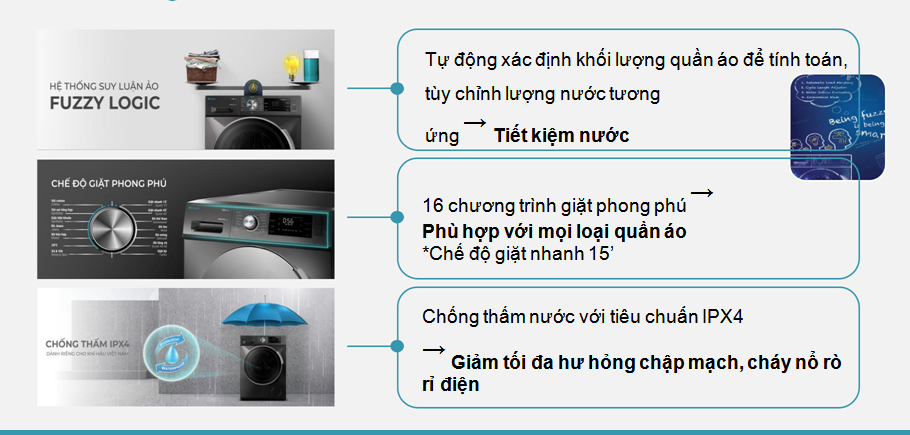 Công nghệ giặt máy giặt Casper
